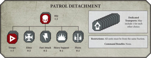Warhammer 40k Patrol Detachment